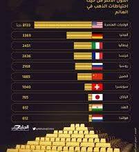 Photo of احتياطي الذهب في الدول العربية