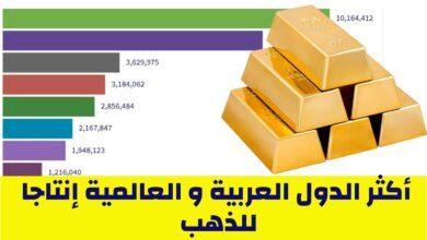 Photo of الدول العربية المنتجة للذهب