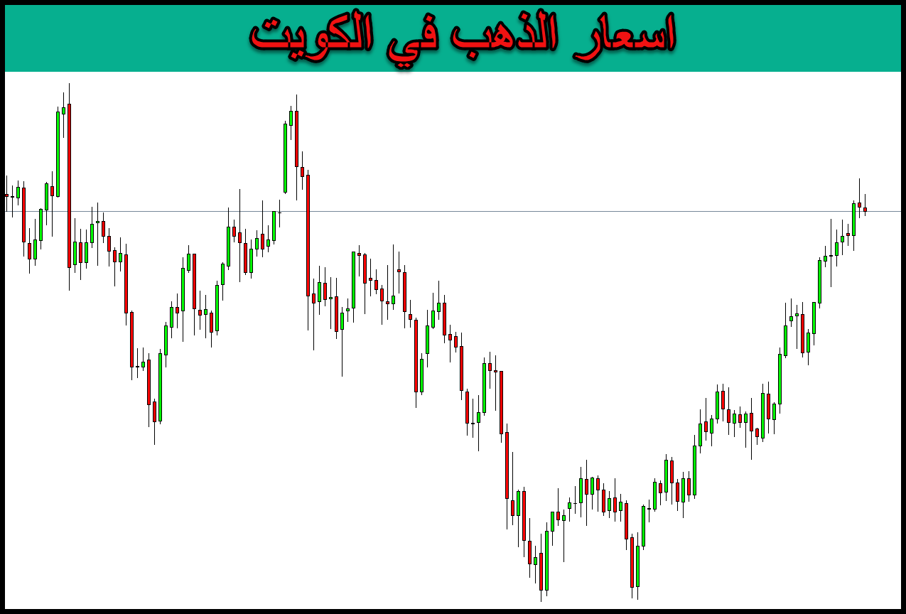 اسعار الذهب في الكويت