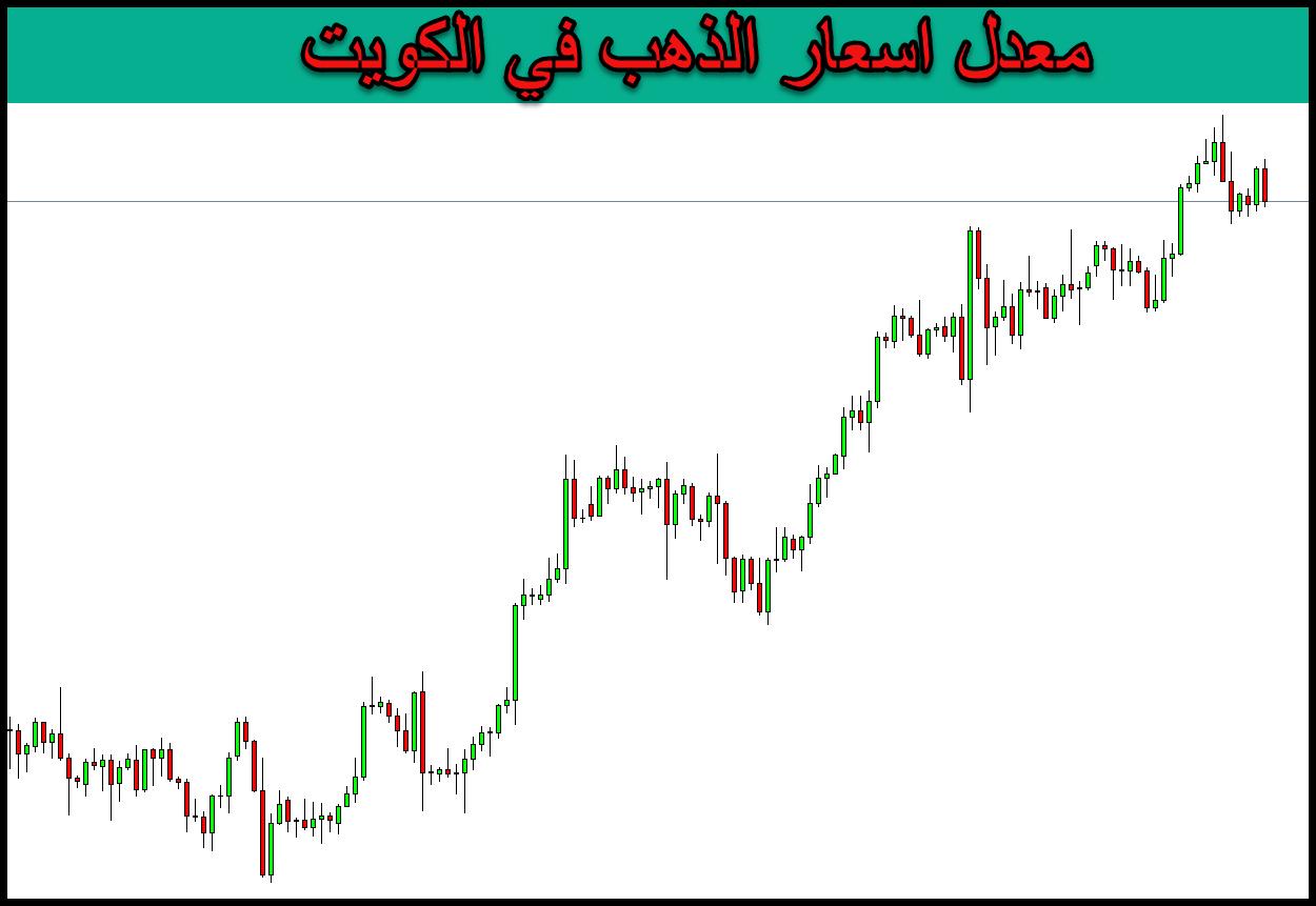 معدل اسعار الذهب في الكويت