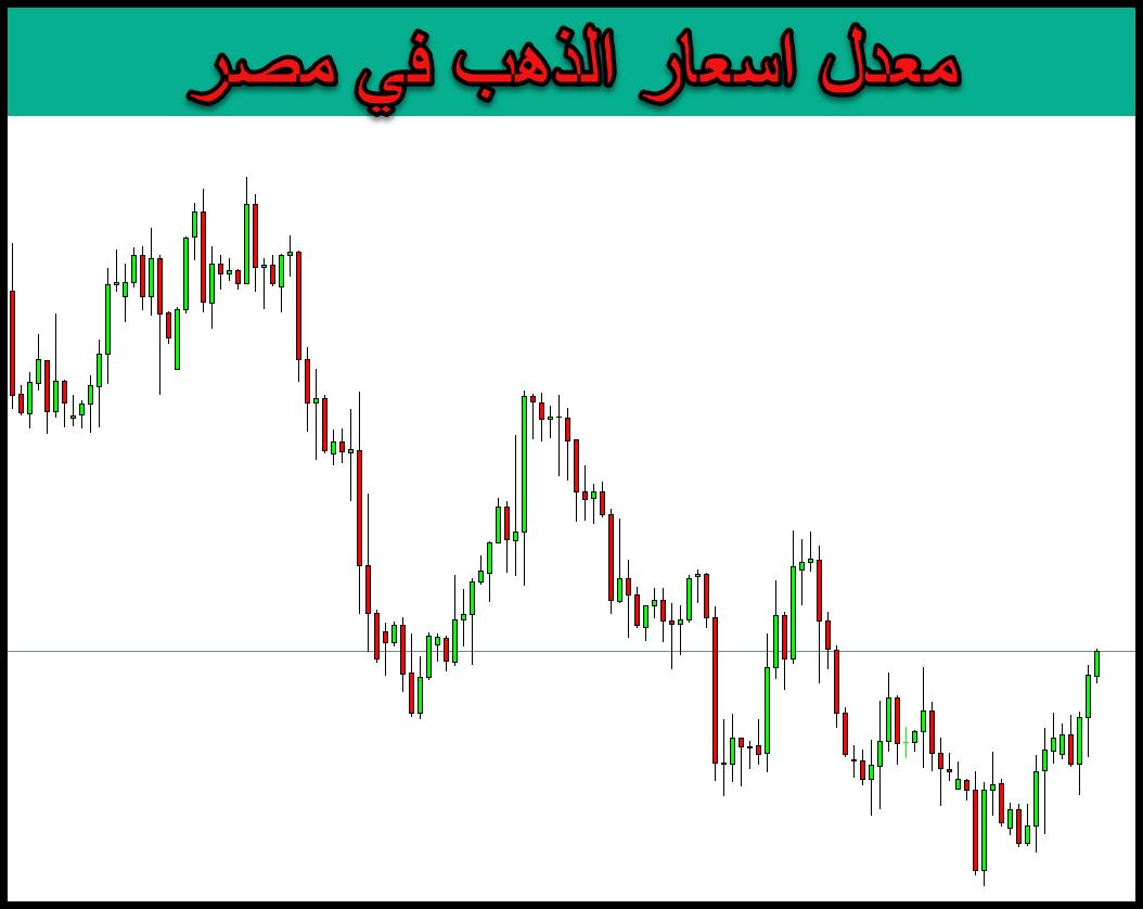 معدل اسعار الذهب في مصر