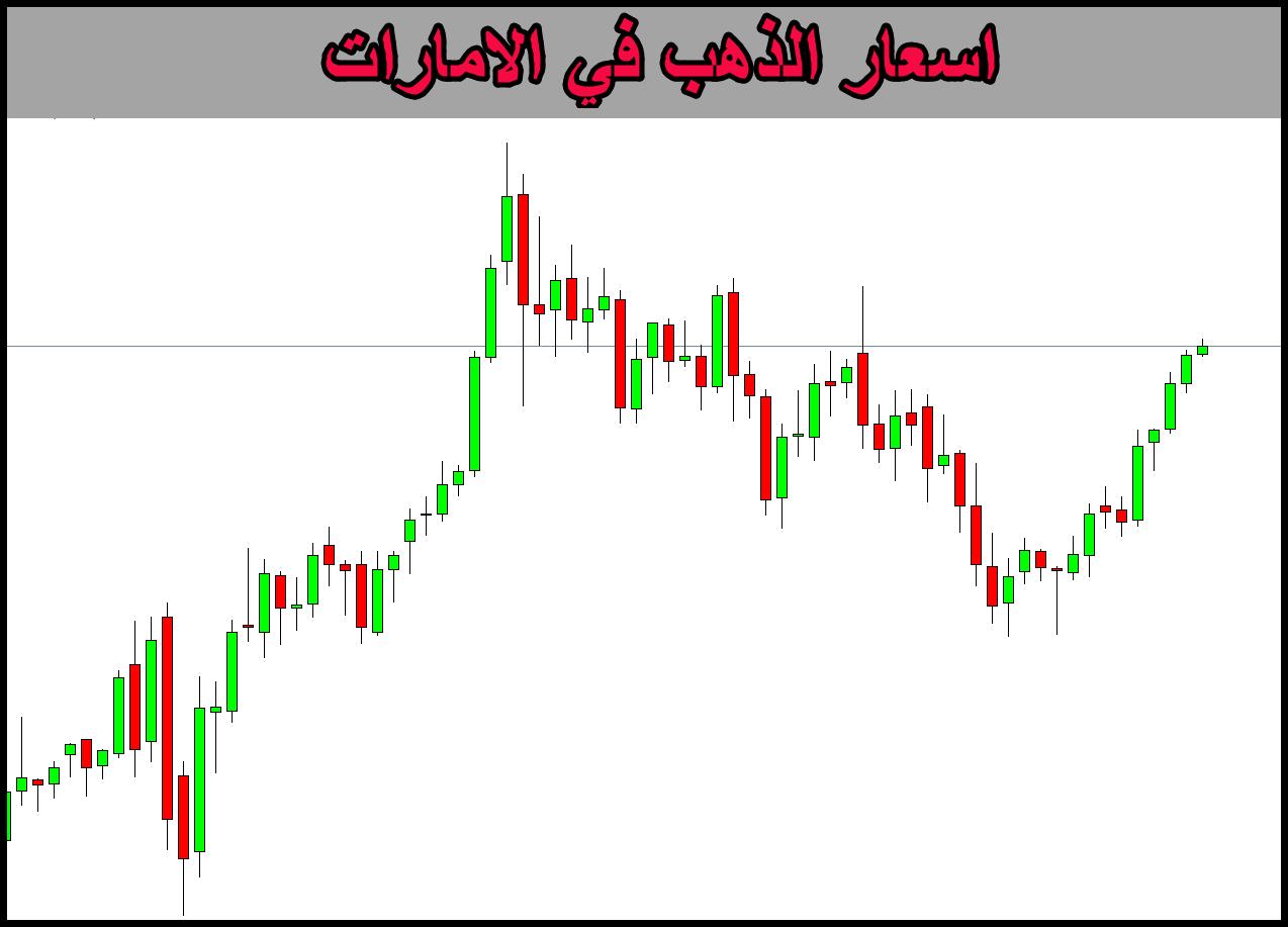 اسعار الذهب في الامارات