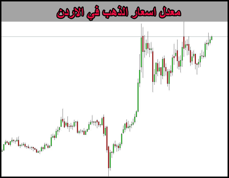 معدل اسعار الذهب في الاردن