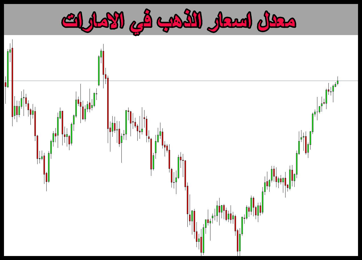 معل اسعار الذهب في الامارات